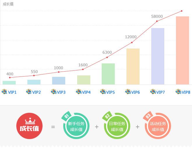 VIP7玩家30天内成长值增长超过1万
